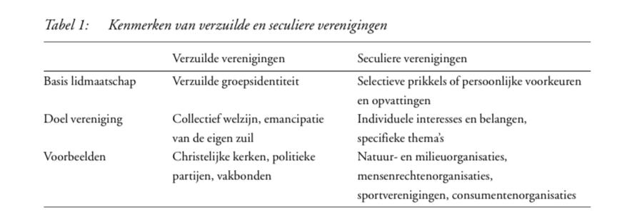 Verschuivende achtergronden van verenigingsparticipatie in Nederland